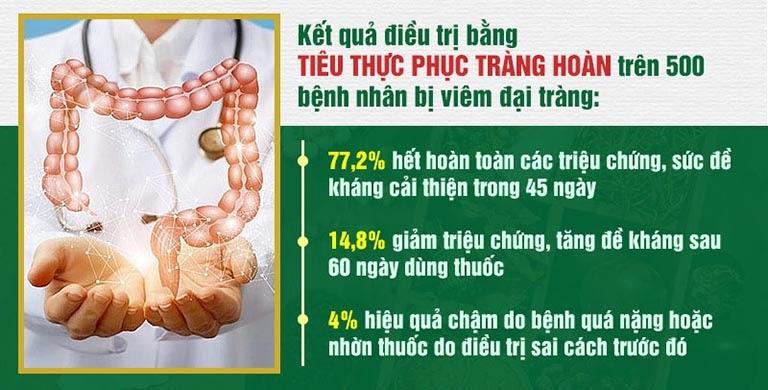 Tỷ lệ bệnh nhân chữa khỏi viêm đại tràng cho thấy hiệu quả đáng mong đợi