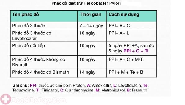 Sử dụng phác đồ thuốc kháng sinh điều trị vi khuẩn Hp ở trẻ